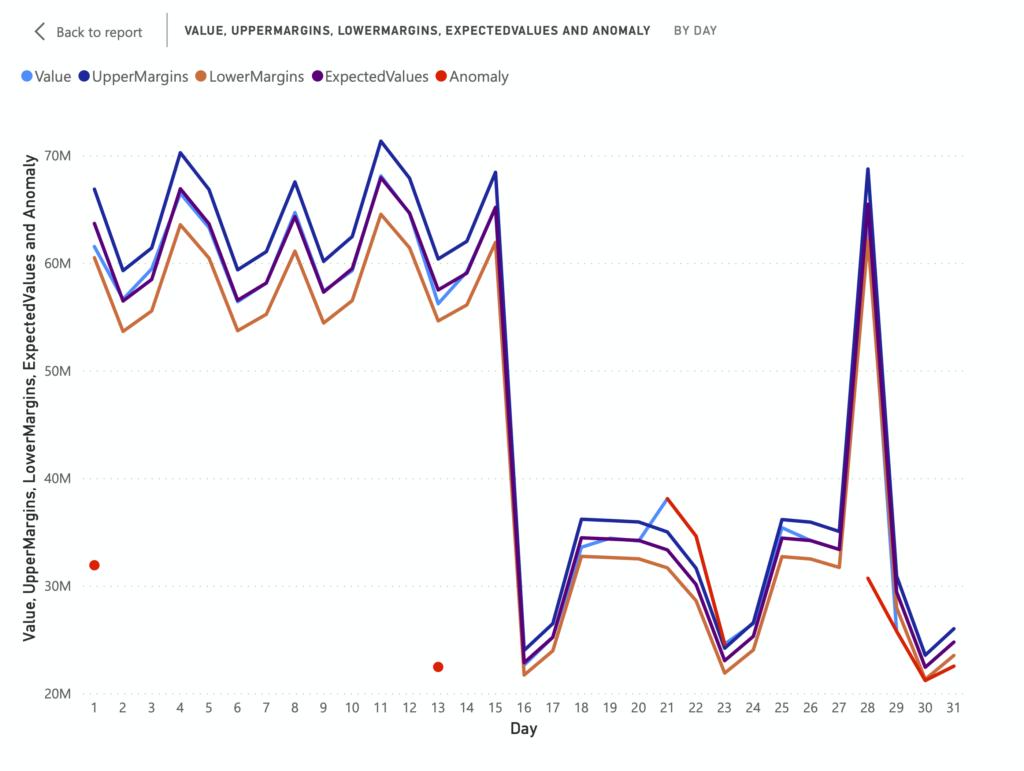 Voracity AI - Anomaly Detection