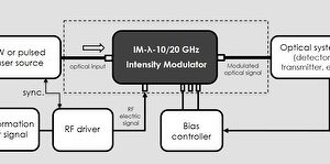 10 GHz 1550 Low-Drive Electro-Optic Intensity Modulator